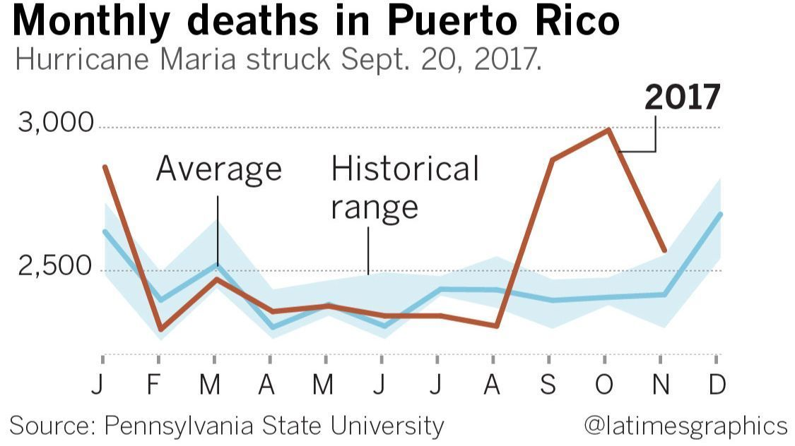 "The chart plots ""monthly deaths in Puerto Rico"" month by month for the year 2017 (a bold red line) and for comparison, the historical average and range. The 2017 counts are similar to the historical counts for January through August.  In August and September they increase rapidly to a high of 3,000 in October, and then fall back to normal by November 2017.  December 2017 is missing.  A note explains: ""Hurricane Maria struck Sept. 20, 2017""."