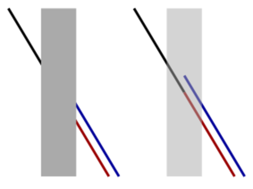 A narrow gray rectangle, with a black line proceeding from the upper left to disappear behind it, and parallel red and blue lines emerging from behind it to continue to the lower right.  It appears that if the black line were extended it would coincide with the blue one, but a second version of the diagram, where the gray rectangle has been rendered semitransparent, reveals that the blak line actually coincides with the red one. By Fibonacci. - Own work, CC BY-SA 3.0, https://commons.wikimedia.org/w/index.php?curid=2073873