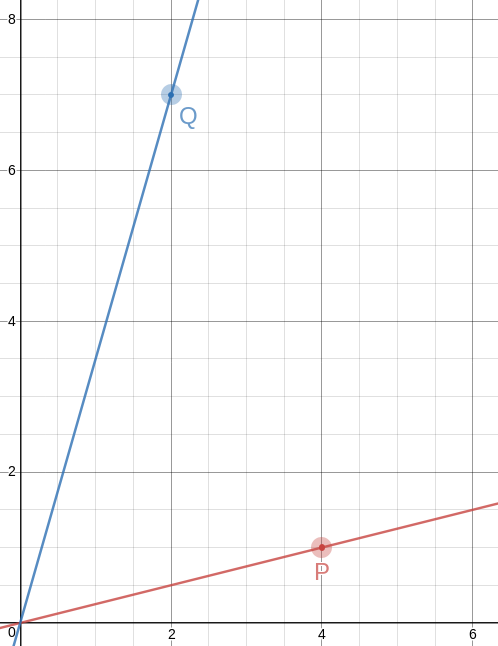 A very similar plot, this time with the lines 4y=x and 7y=2x