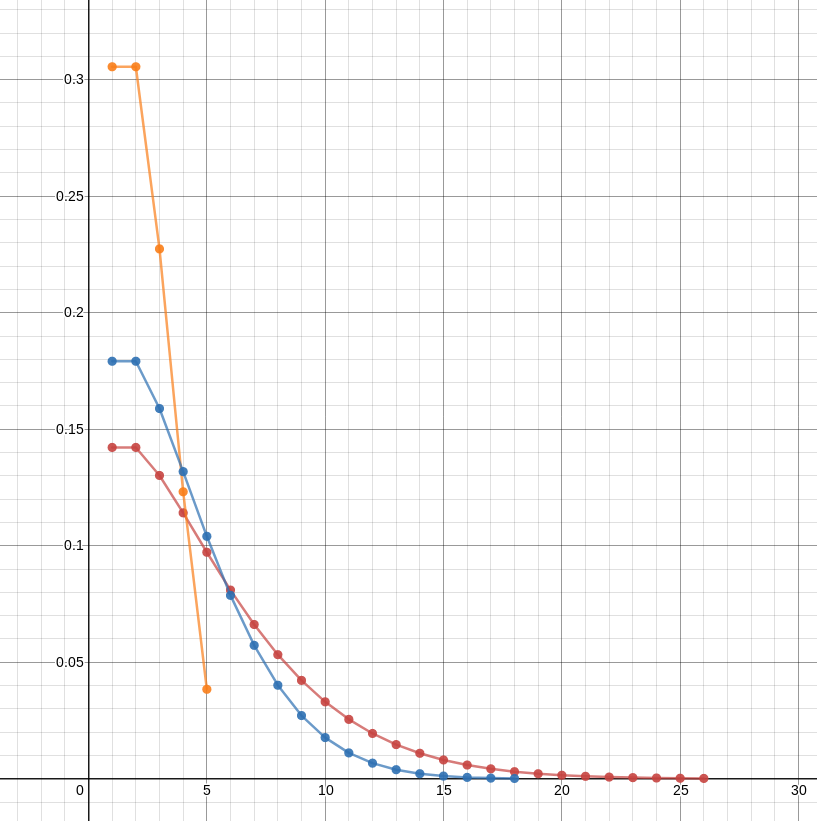 screenshot of the graph described above.  In each case, the probability starts relatively high, then drops rapidly to nearly zero.
