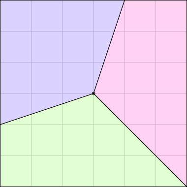 A square with vertices at ‹±3, ±3› and center at ‹0,0›. Three regions are marked on it: a blue kite with vertices ‹0,0›, ‹1,3›, ‹-3,3›, ‹-3,-1›; a pink irregular quadrilateral with vertices ‹0,0›, ‹3,-3›, ‹3,3›, ‹1,3›; a green irregular quadrilateral congruent to the pink one with vertices ‹0,0›, ‹-3,-1›, ‹-3,-3›, ‹3,-3›.  The three regions completely partition the square with no overlap and nothing left over.