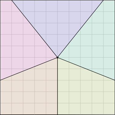 A 10×10 square divided     into five pieces from the center.  The pieces are three     different shapes, but each piece contains 8 units     of the square's perimeter and has an area of 20 square units.