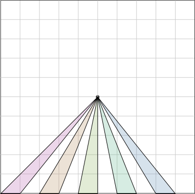 Five wedges radiate downward in different directions from the center of the square, each arriving at a different part of the edge but each with a base of 1 unit.