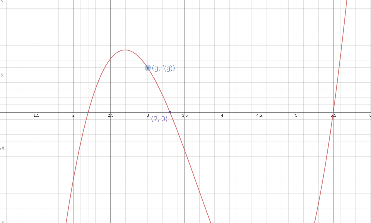 "The graph of a wiggly polynomial girve with roots between 2 and 2.5, between 3 and 3.5, and between 5 and 6.  The middle root is labeled with a question mark. One point of the curve, not too different from the root, is marked in blue and labeled ""⟨g,f(g)⟩""."
