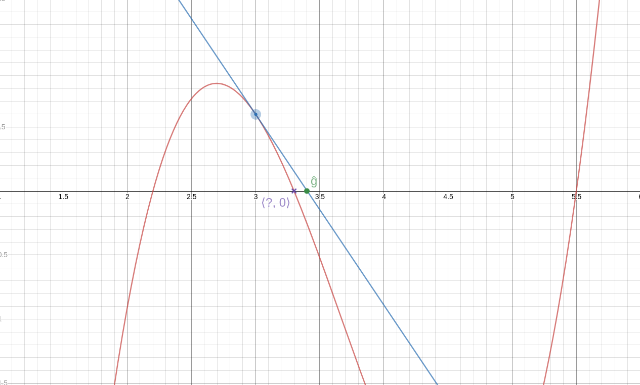 "The same graph as before, but with a tangent to the curve drawn through the blue point. It intersects the x-axis quite close to the root.  The intersection point is labeled ""ĝ""."