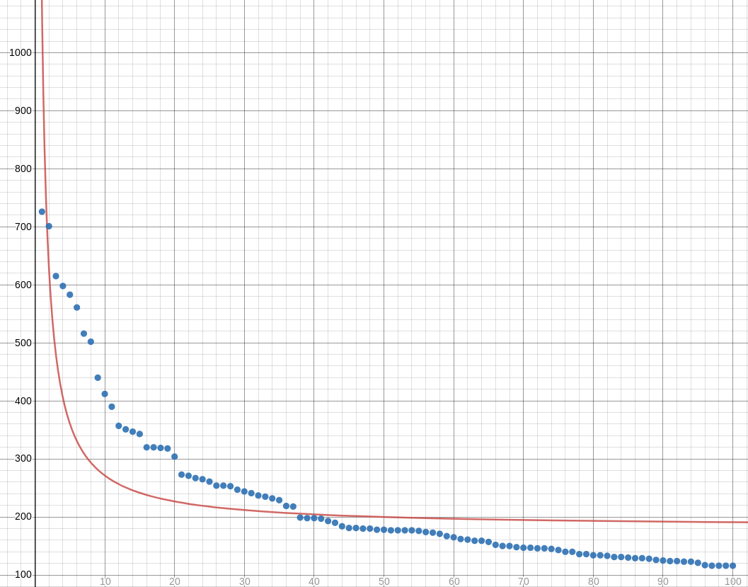 A graph showing the actual data (as blue dots) and the best-fit hyperbola (as a red line).  They do not match well.  The hyperbola drops down much too quickly, then makes a sharp turn to catch up with the right tail it has overshot. It levels off at 182.12, instead of at around 100.