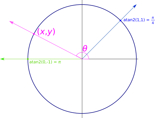 "Diagram showing the atan2() function.  A ray from the origin through the point (1,1) is labeled ""atan2(1,1) = π/4"".  A ray through an arbitrary point (x,y) has the angle θ with the positive x-axis.  And a ray pointing along the negative x-axis is labeled ""atan2(0,-1) = π""."