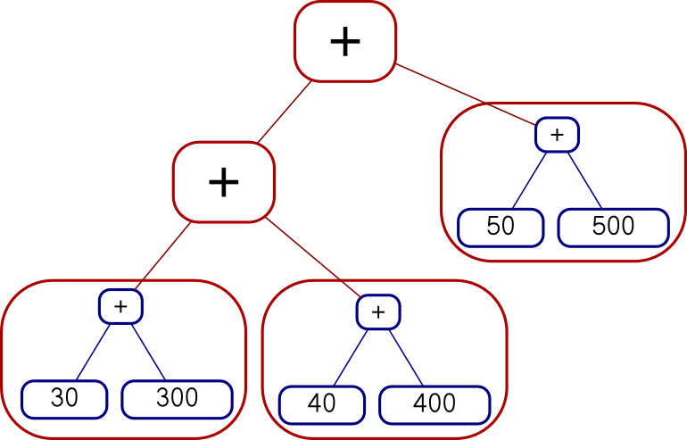 tree diagram of the expression below, showing how each of the leaves of the second tree has been replaced by a complete copy of the first tree. The complete tree has five 'Add' nodes and six leaves with values 30, 300, 40, 400, 50, 500.