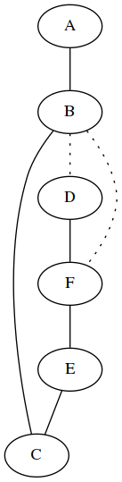 The same graph, laid out in a vertical column with A at the top, the B, D, F, E, and C.