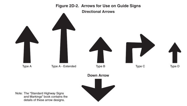 "Extract of the MUTCD ""Figure 2D-2. Arrows for Use on Guide Signs"".  The figure depicts five types of up-pointing ""Directional Arrows"" and a down-pointing ""Down Arrow"".  The up arrows have long shafts and similar heads.  The down arrow has a very short shaft and a very wide head."