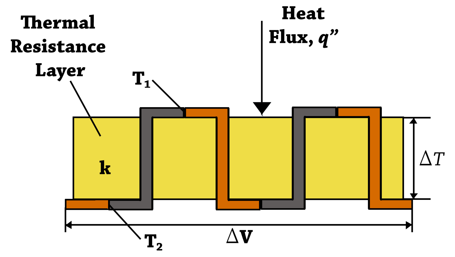 A long row of conductors alternately of two different materials,   each joined in series to the end of the next, snaking back and forth   so that all the A-B junctions are on top and all the B-A junctions   on the bottom.  Between the top and bottom is an insulating layer.   The top set of junctions is heated.  Heat flows from top to bottom   and creates a current in the series of   conductors.